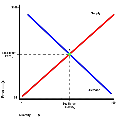 """market equilibrium essay The welfare theorems support the idea that market economies are efficient, but  there are elements that lead to """"non-fair"""" equilibrium prices, such as adverse."""