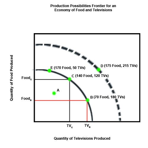 Microeconomics: The Production Possibilities Curve Essays